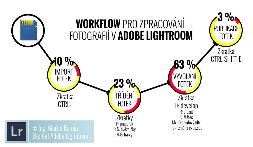 Zastupení značek výrobců fotoaparátů na fotoexpedicích